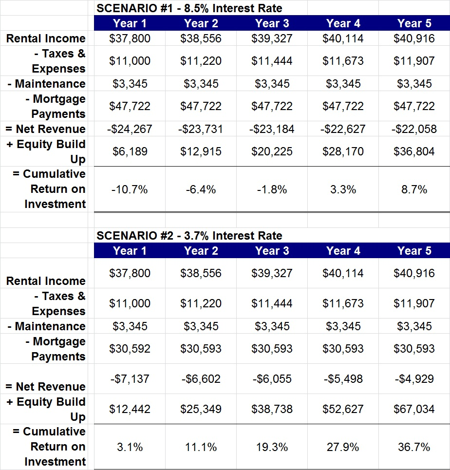 How To Know Rental Price For Properties