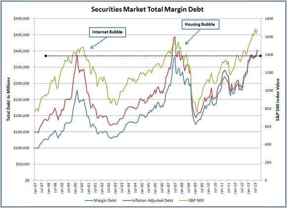 Margin account and interest rates
