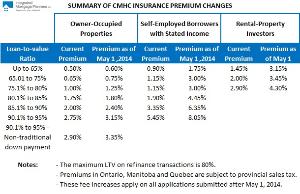 CMHC Fee Changes Chart 2