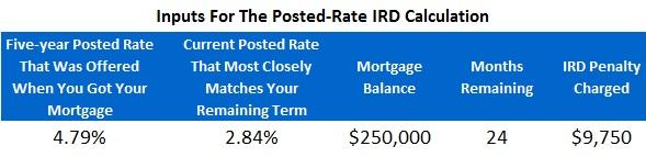 mortgage penalties toronto