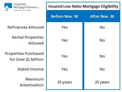 mortgage changes toronto