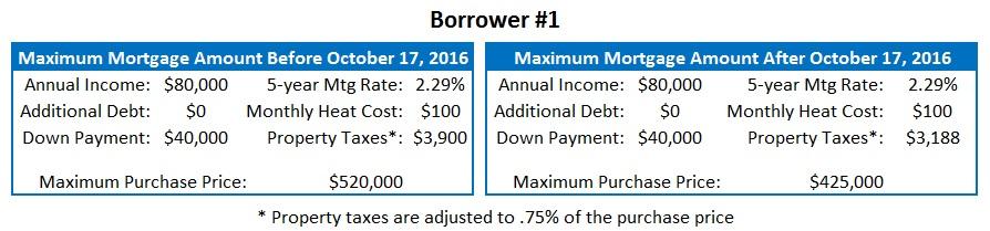 toronto mortgages