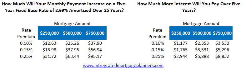mortgage-rule-changes-rate-table-dec-5