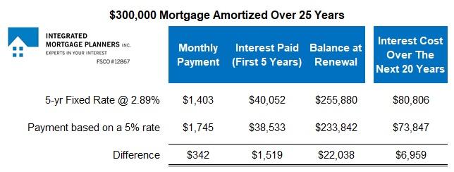 Mortgage Prepayment Summary
