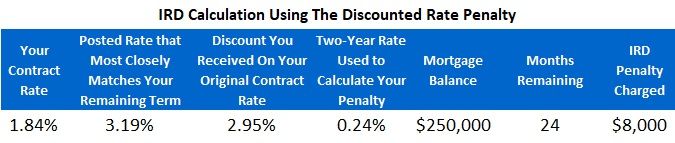 IRD Penalty - Discounted rate method