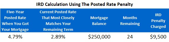 IRD Penalty - Posted rate method