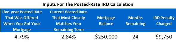 mortgage penalties toronto