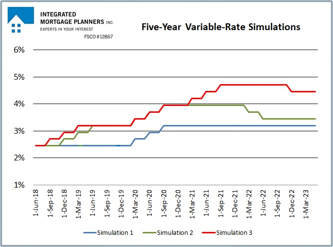 Variable Rate Mortgage Simulations