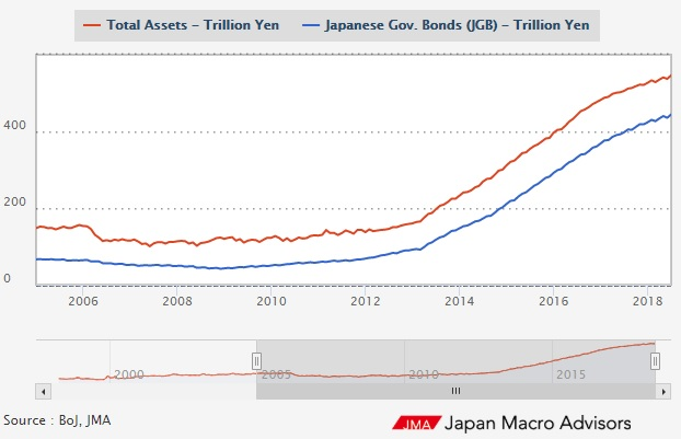 Bank of Japan Balance Sheet (Monday Morning Interest Rate Update)