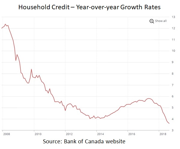 Canada mortgage rates - debt chart