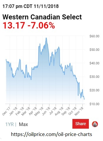 Canada mortgage rates - oil price chart