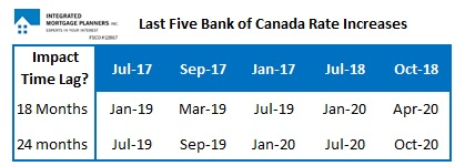 Bank of Canada rate hike timetable