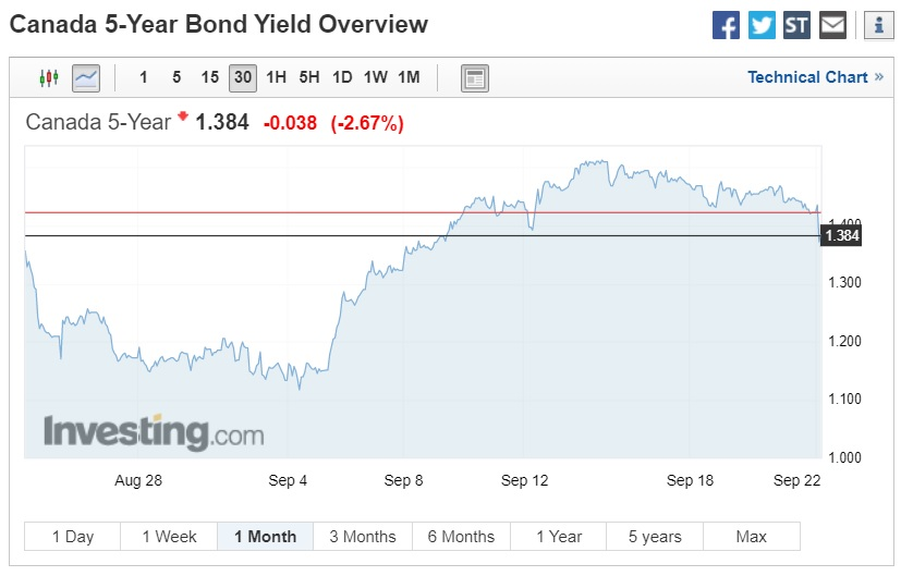 Government of Canada bond yield (Canada mortgage rates)