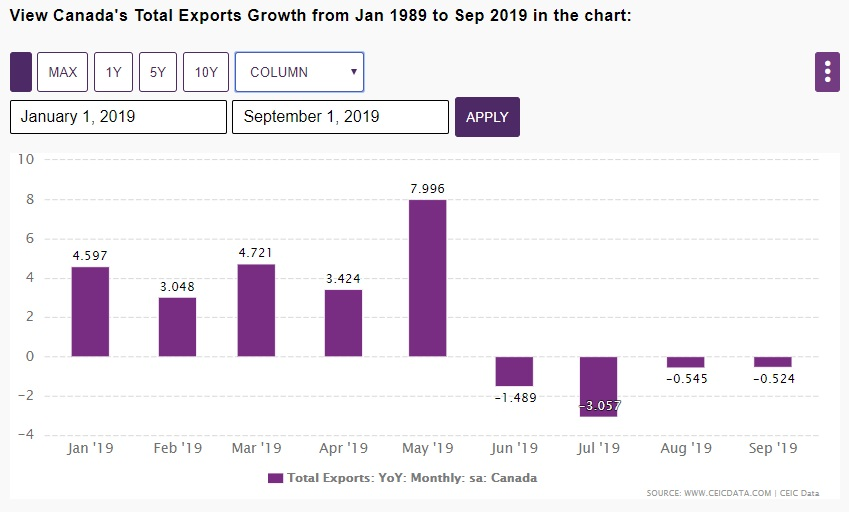 Canada export growth