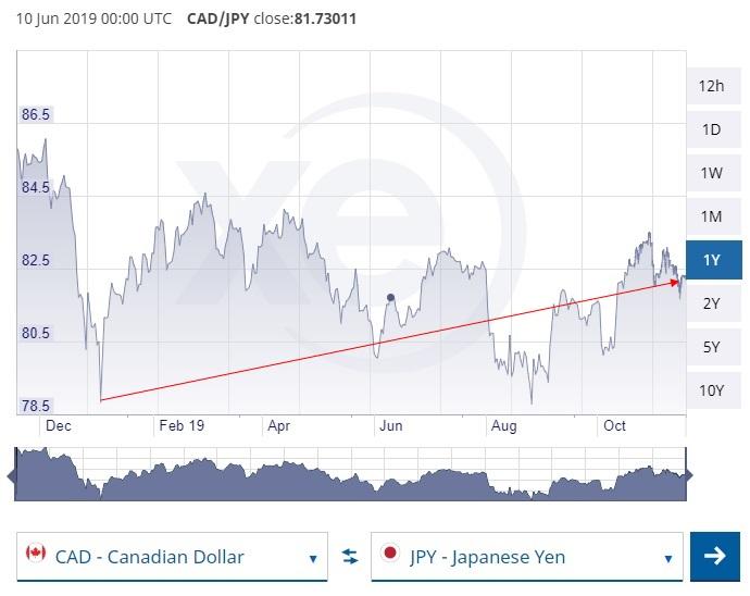 Canada $ vs. Yen