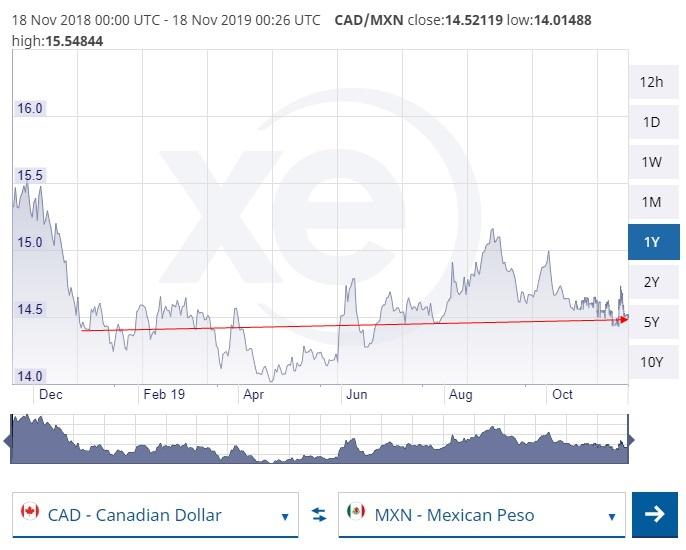 Canada $ vs. Peso