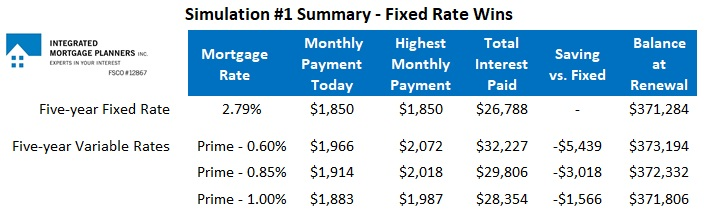Fixed rate forecast