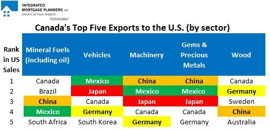 Canada Top Five Exports