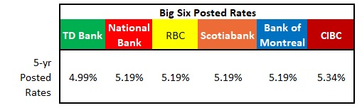 Big Six posted rates