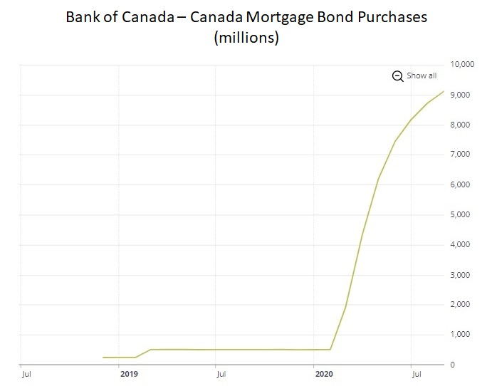 Canada Mortgage Bond (CMB) purchases