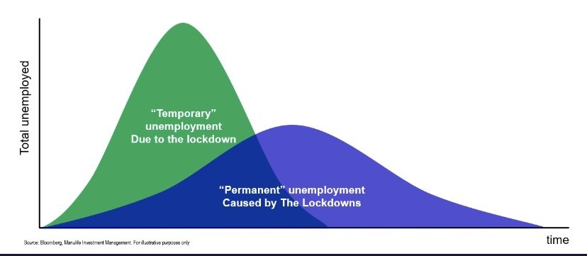 Job recovery chart (Manulife Investment)