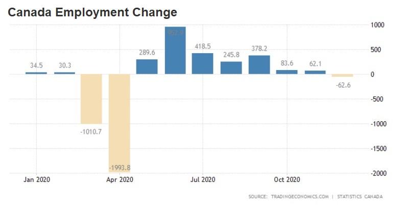 Canada employment chart