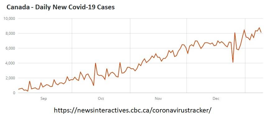 Canada COVID-19 chart