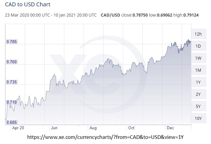 Canada US exchange rate