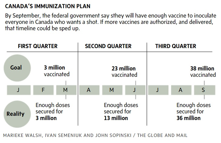 G&M Vaccination Timetable Summary