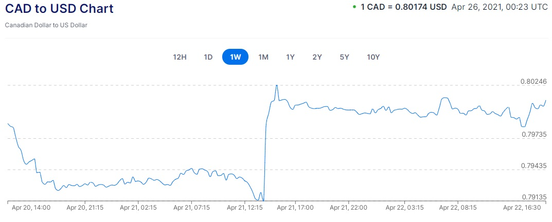 canada us exchange rate