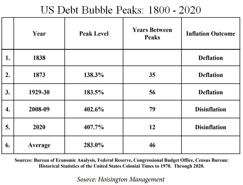 US Debt Bubble Peaks