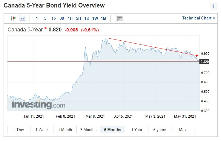 GoC Five-year bond yield