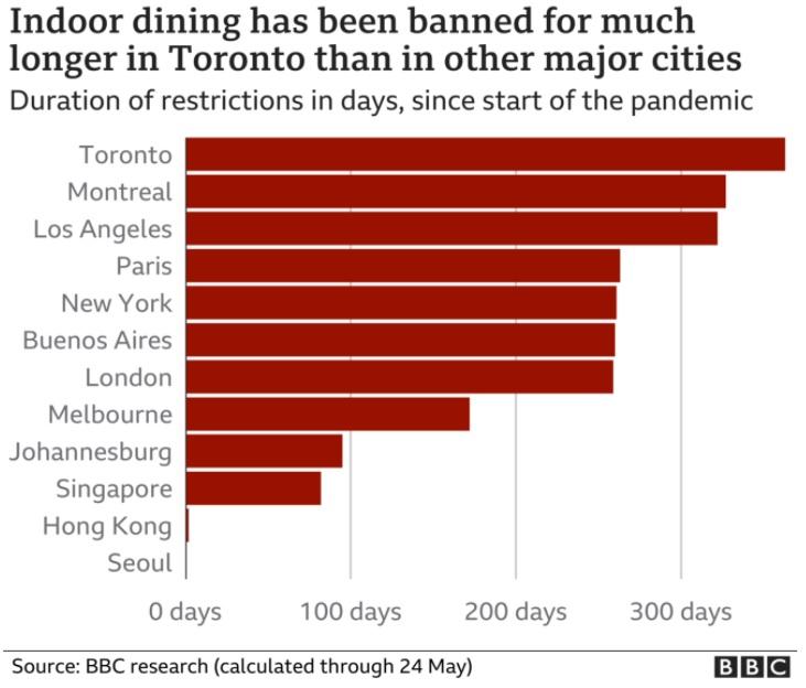 Lockdown chart (BBC)