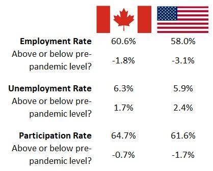 Canada vs. US employment