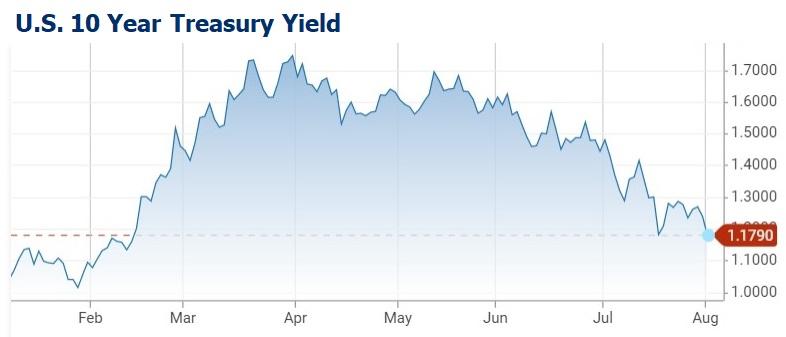 US 10-yr Treasury yield