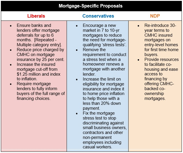 Canada mortgage-specific election proposals